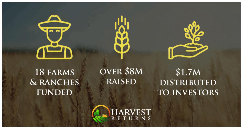 Harvest Returns Information