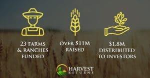Harvest Returns Stats